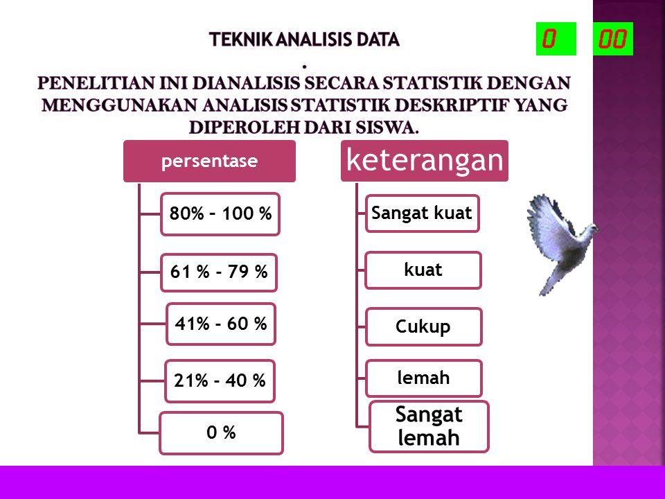 Teknik Analisis Data . penelitian ini dianalisis secara statistik dengan menggunakan analisis statistik deskriptif yang diperoleh dari siswa.
