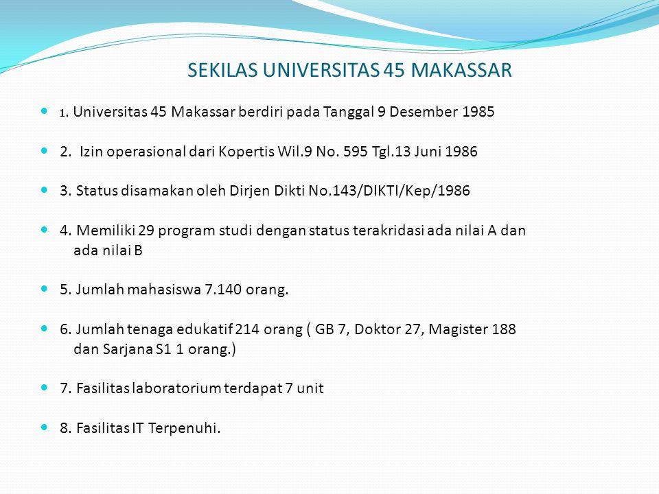 SEKILAS UNIVERSITAS 45 MAKASSAR