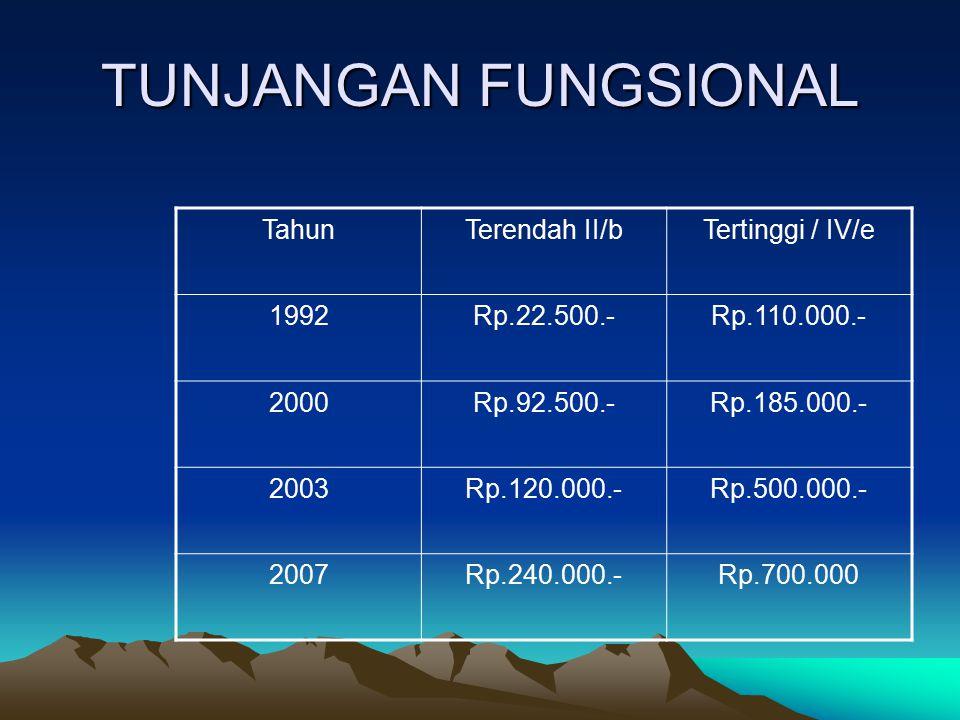 TUNJANGAN FUNGSIONAL Tahun Terendah II/b Tertinggi / IV/e 1992
