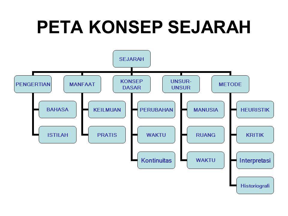 PETA KONSEP SEJARAH