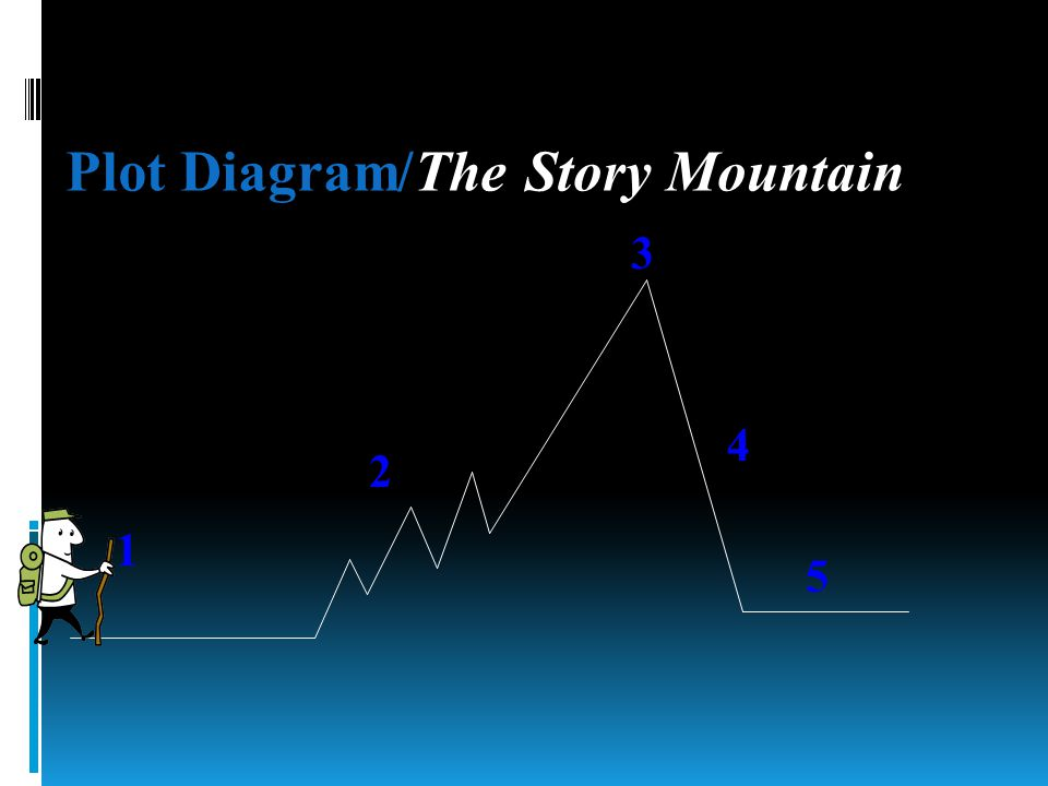 Plot Diagram/The Story Mountain