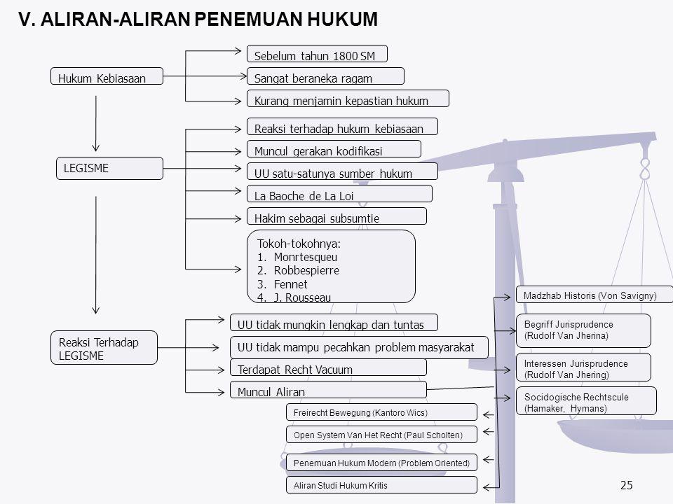 V. ALIRAN-ALIRAN PENEMUAN HUKUM