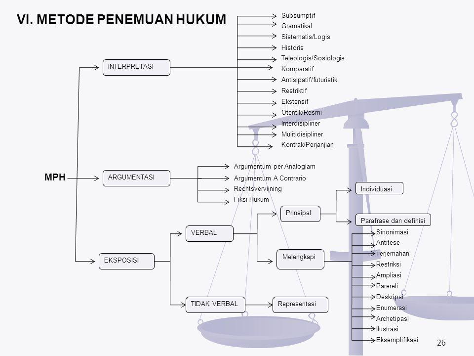 VI. METODE PENEMUAN HUKUM