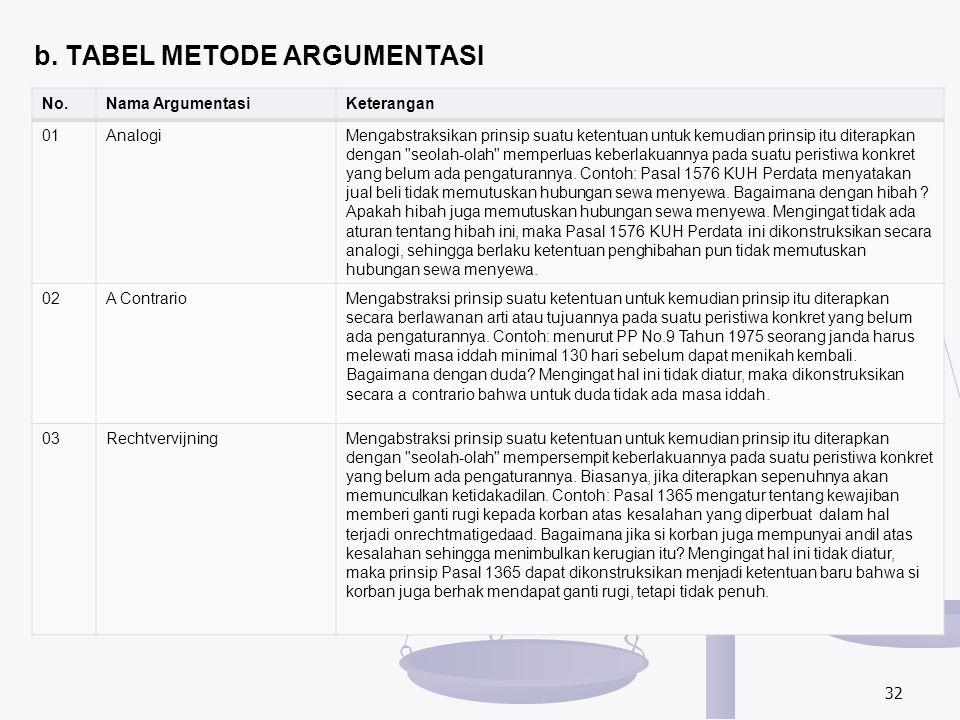 b. TABEL METODE ARGUMENTASI