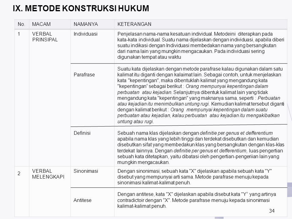 IX. METODE KONSTRUKSI HUKUM