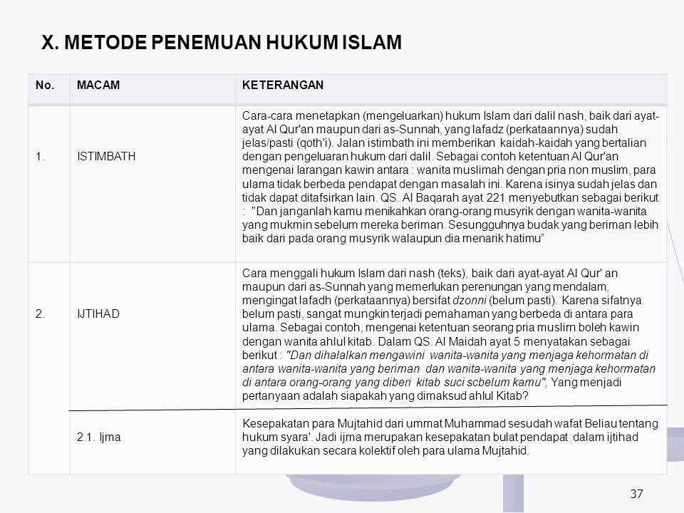 X. METODE PENEMUAN HUKUM ISLAM