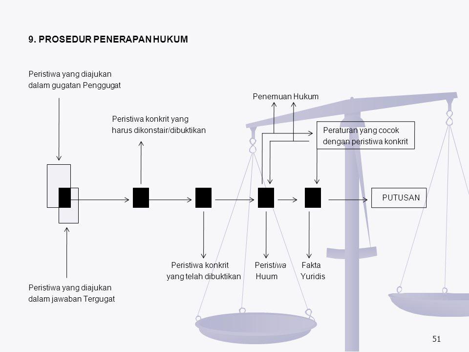 9. PROSEDUR PENERAPAN HUKUM
