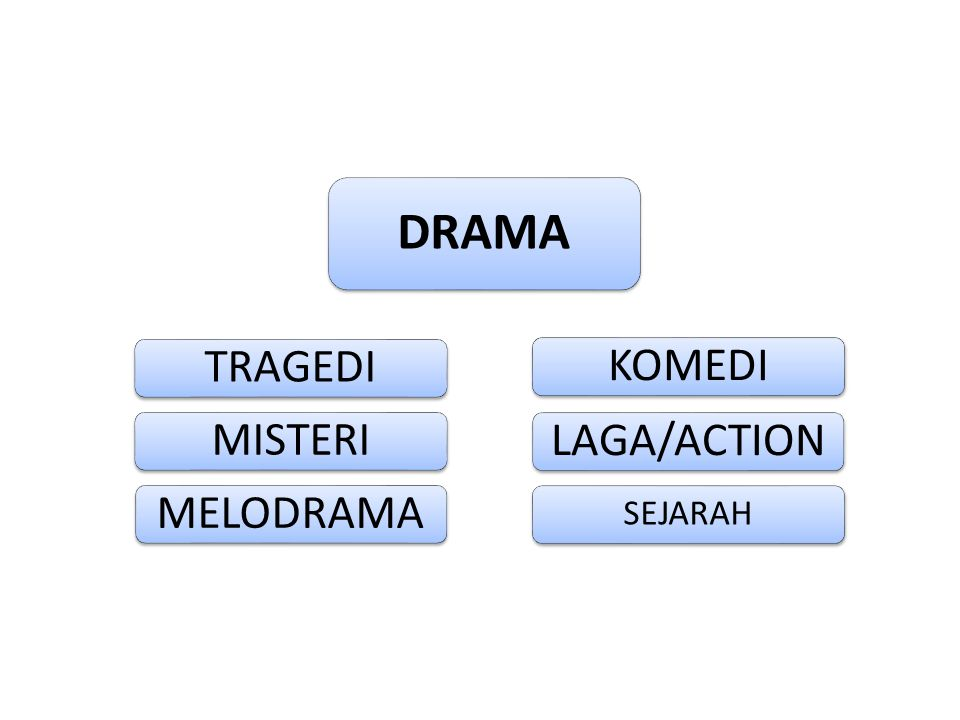 DRAMA TRAGEDI KOMEDI MISTERI LAGA/ACTION MELODRAMA SEJARAH