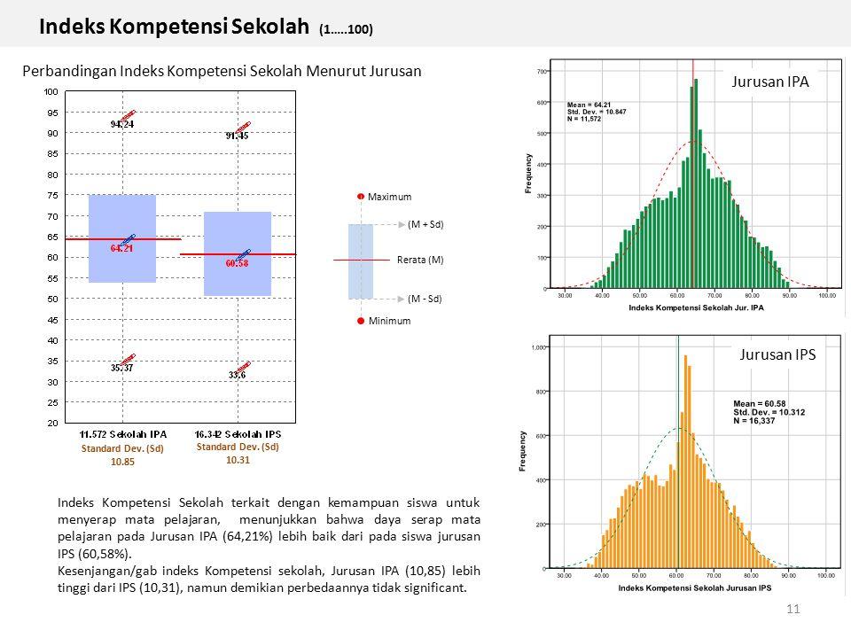 Indeks Kompetensi Sekolah (1…..100)