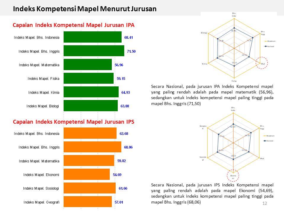 Indeks Kompetensi Mapel Menurut Jurusan