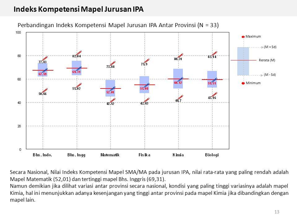 Indeks Kompetensi Mapel Jurusan IPA