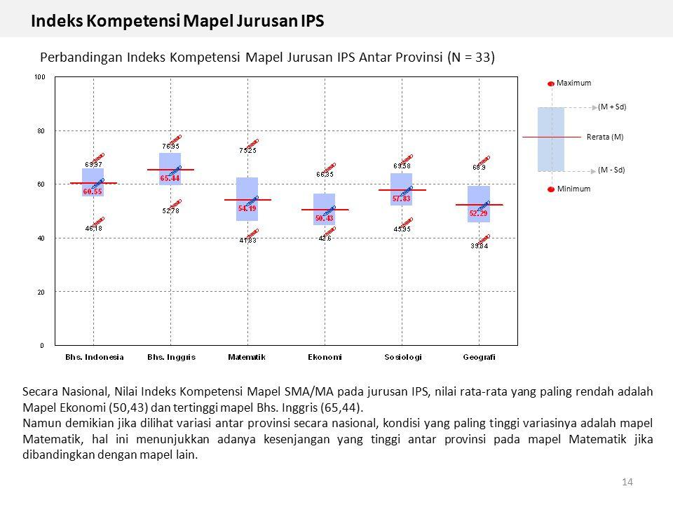 Indeks Kompetensi Mapel Jurusan IPS