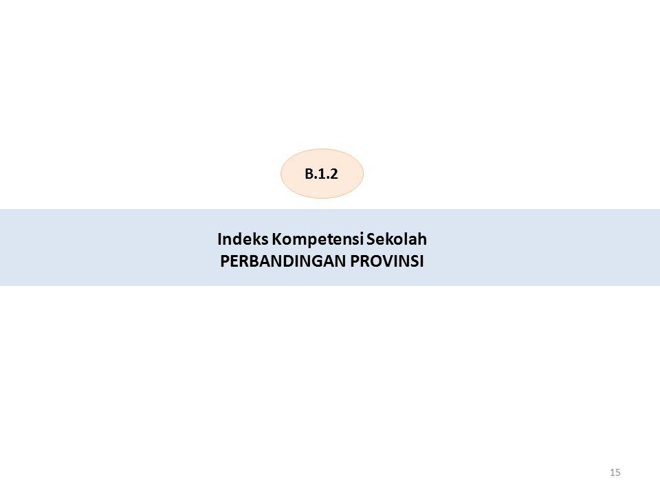 Indeks Kompetensi Sekolah PERBANDINGAN PROVINSI