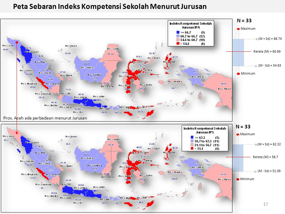 Peta Sebaran Indeks Kompetensi Sekolah Menurut Jurusan