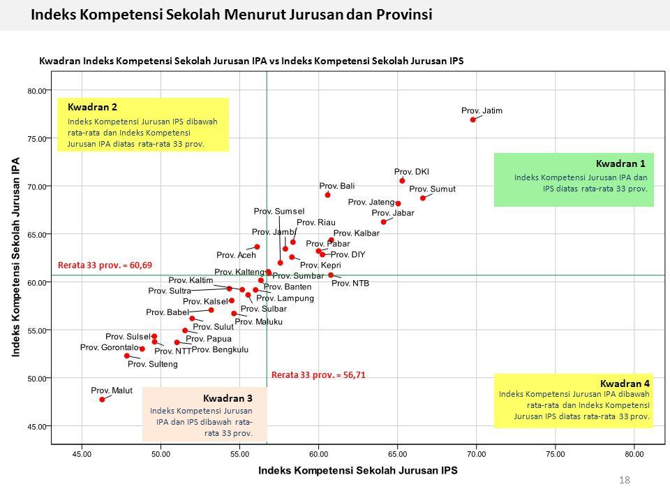 Indeks Kompetensi Sekolah Menurut Jurusan dan Provinsi