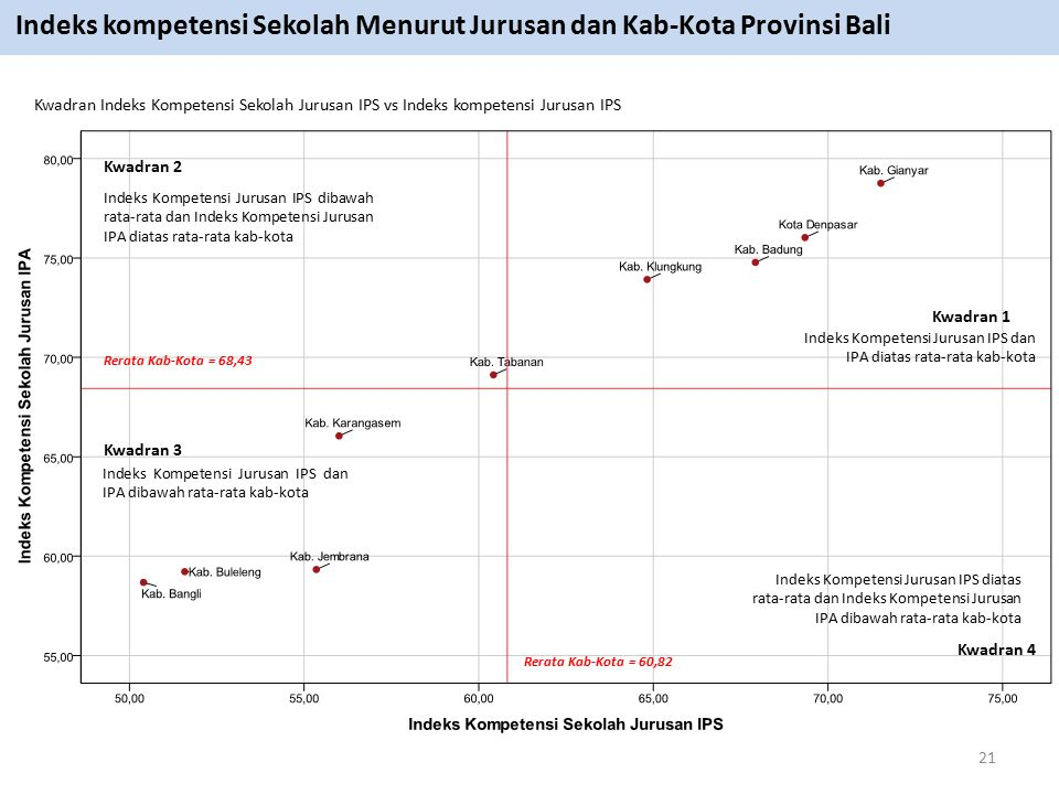 Indeks kompetensi Sekolah Menurut Jurusan dan Kab-Kota Provinsi Bali
