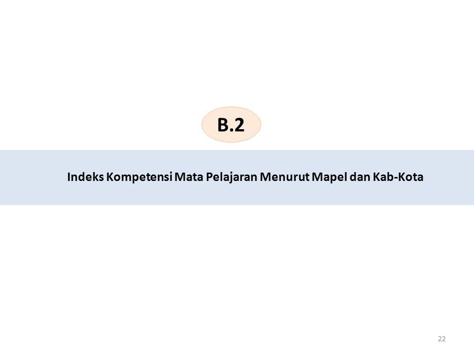 Indeks Kompetensi Mata Pelajaran Menurut Mapel dan Kab-Kota