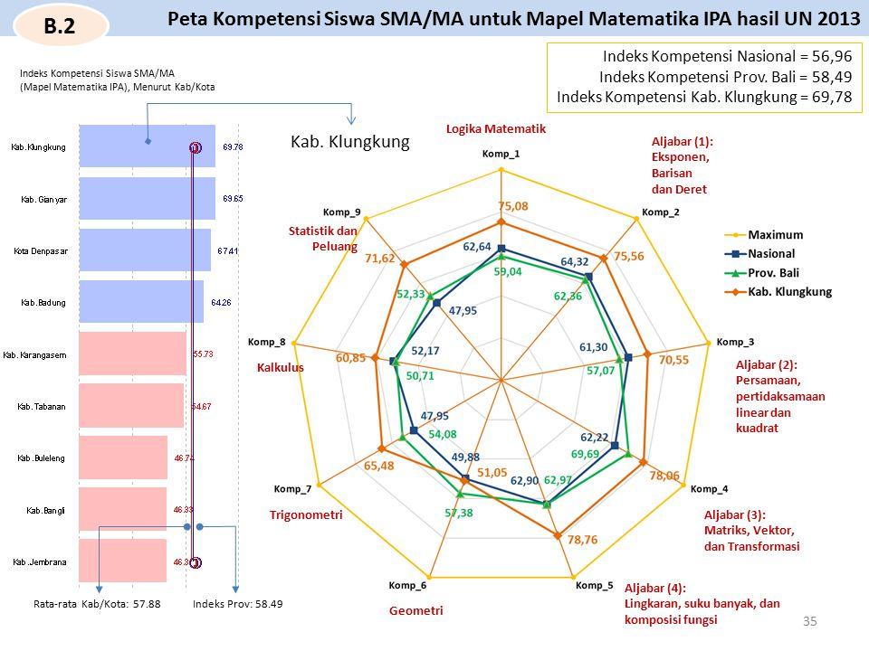 Peta Kompetensi Siswa SMA/MA untuk Mapel Matematika IPA hasil UN 2013