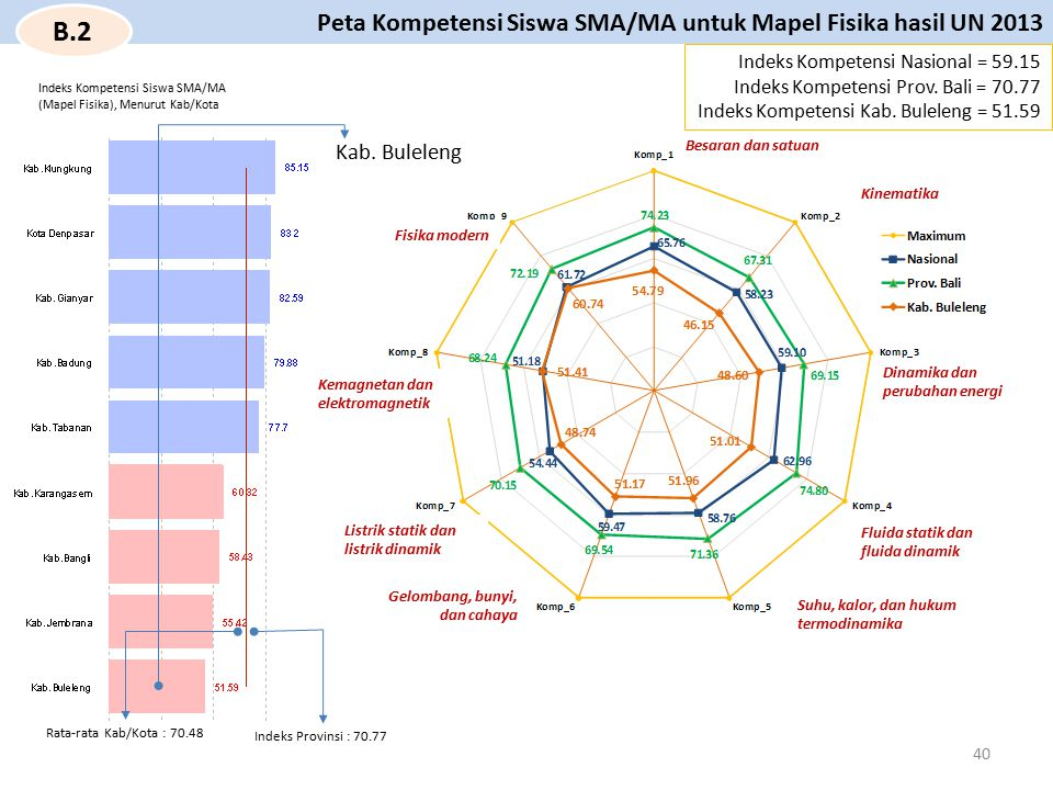 B.2 Peta Kompetensi Siswa SMA/MA untuk Mapel Fisika hasil UN 2013
