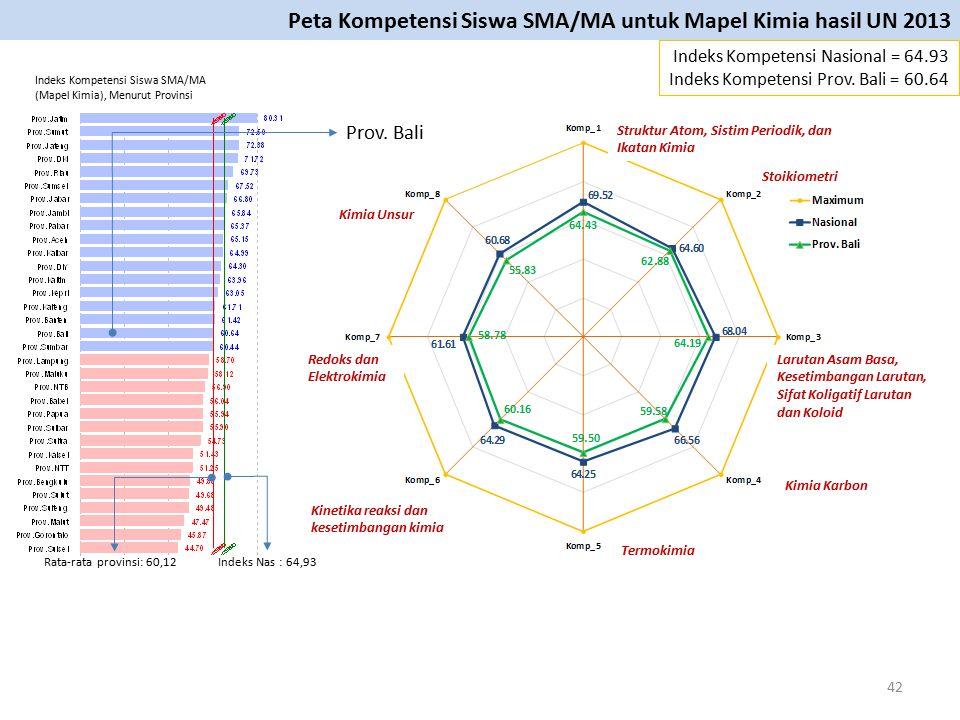 Peta Kompetensi Siswa SMA/MA untuk Mapel Kimia hasil UN 2013