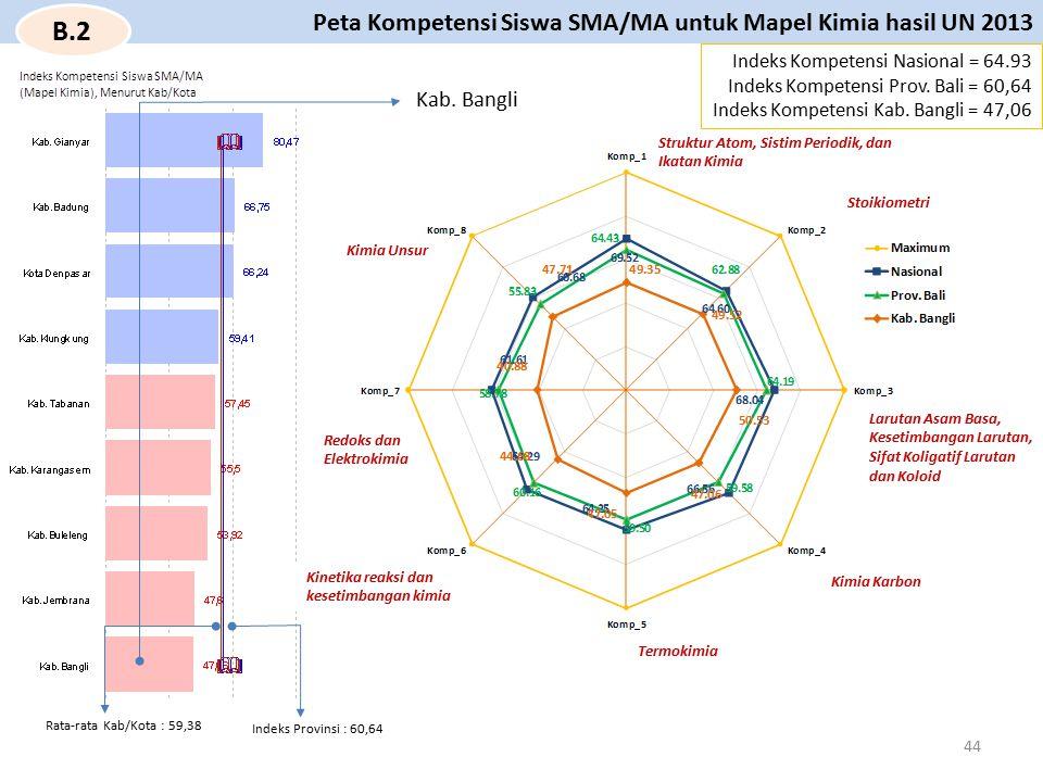 B.2 Peta Kompetensi Siswa SMA/MA untuk Mapel Kimia hasil UN 2013