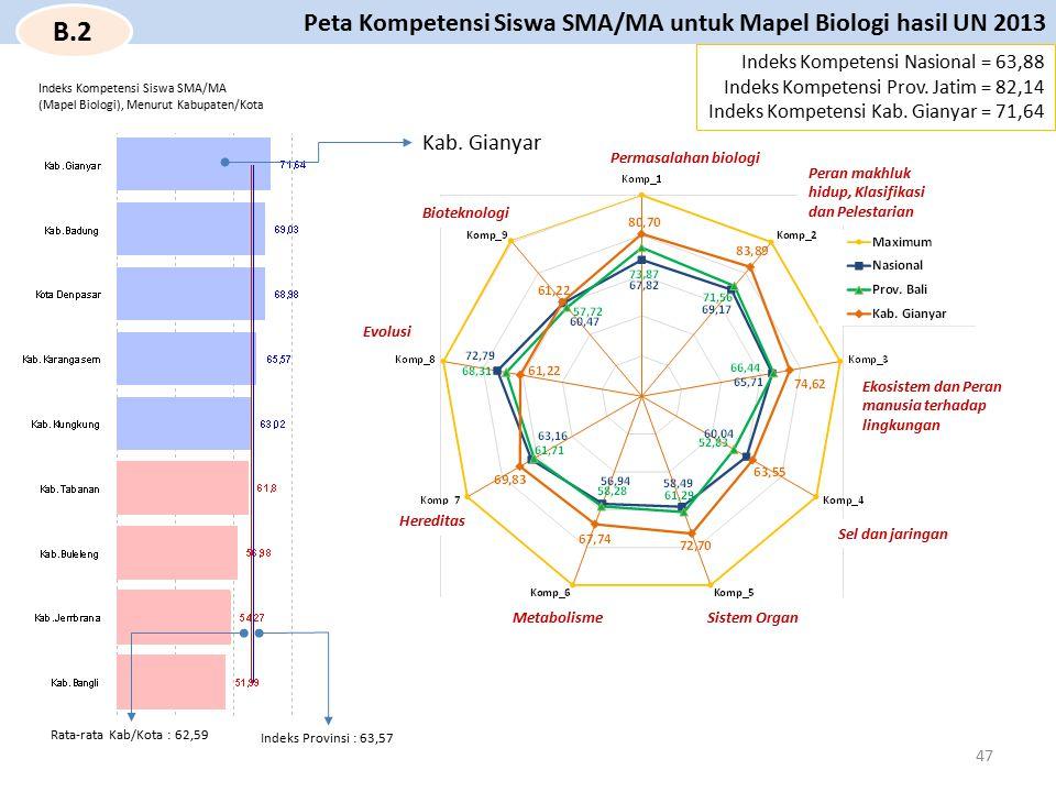B.2 Peta Kompetensi Siswa SMA/MA untuk Mapel Biologi hasil UN 2013