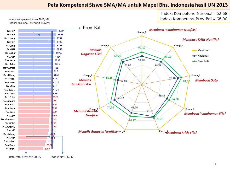 Peta Kompetensi Siswa SMA/MA untuk Mapel Bhs. Indonesia hasil UN 2013
