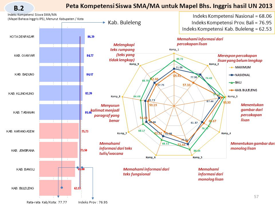 Peta Kompetensi Siswa SMA/MA untuk Mapel Bhs. Inggris hasil UN 2013