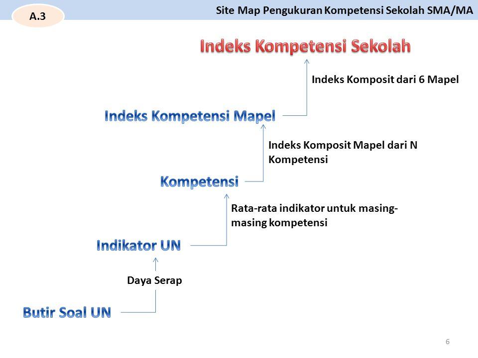 Indeks Kompetensi Sekolah