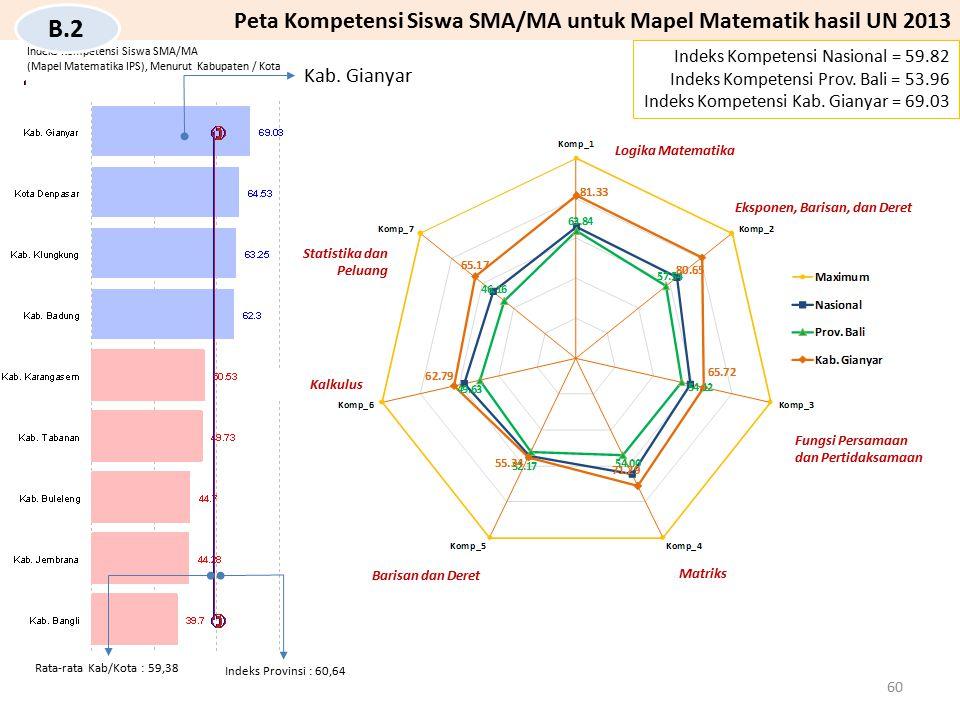 B.2 Peta Kompetensi Siswa SMA/MA untuk Mapel Matematik hasil UN 2013