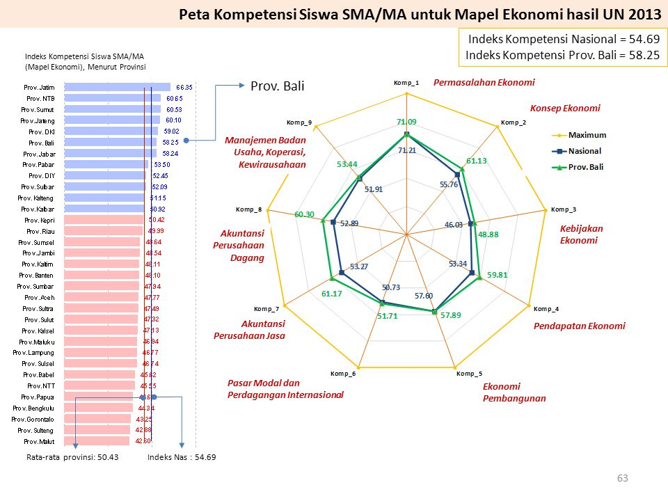 Peta Kompetensi Siswa SMA/MA untuk Mapel Ekonomi hasil UN 2013