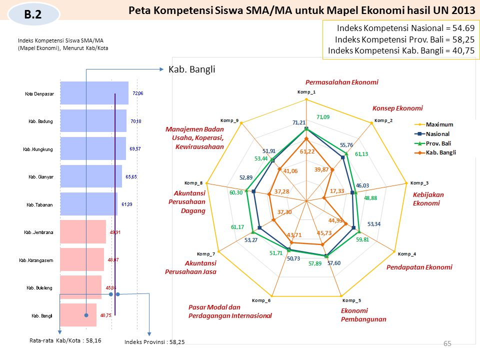B.2 Peta Kompetensi Siswa SMA/MA untuk Mapel Ekonomi hasil UN 2013