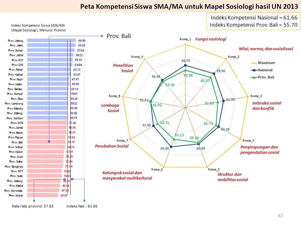 Peta Kompetensi Siswa SMA/MA untuk Mapel Sosiologi hasil UN 2013
