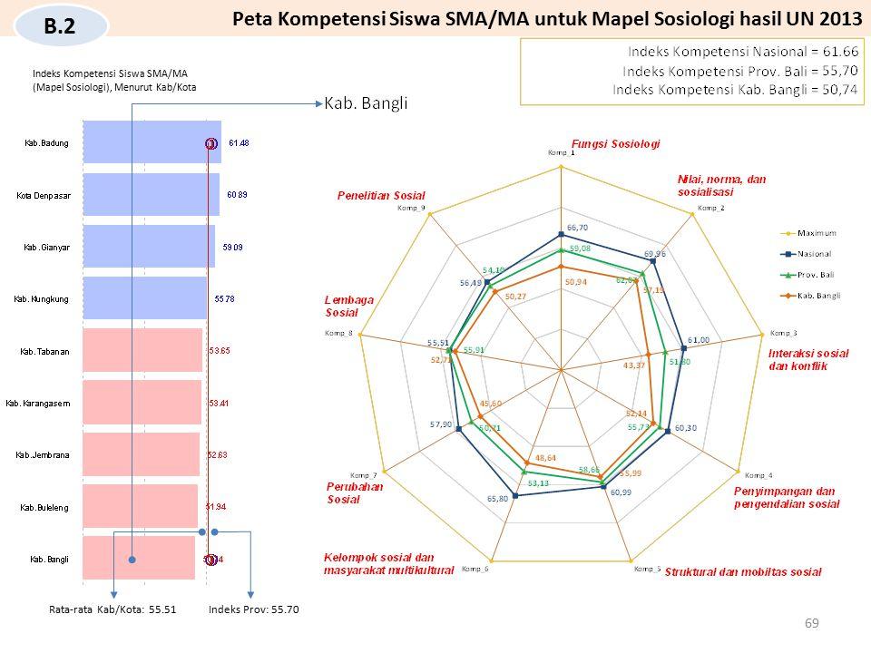 B.2 Peta Kompetensi Siswa SMA/MA untuk Mapel Sosiologi hasil UN 2013