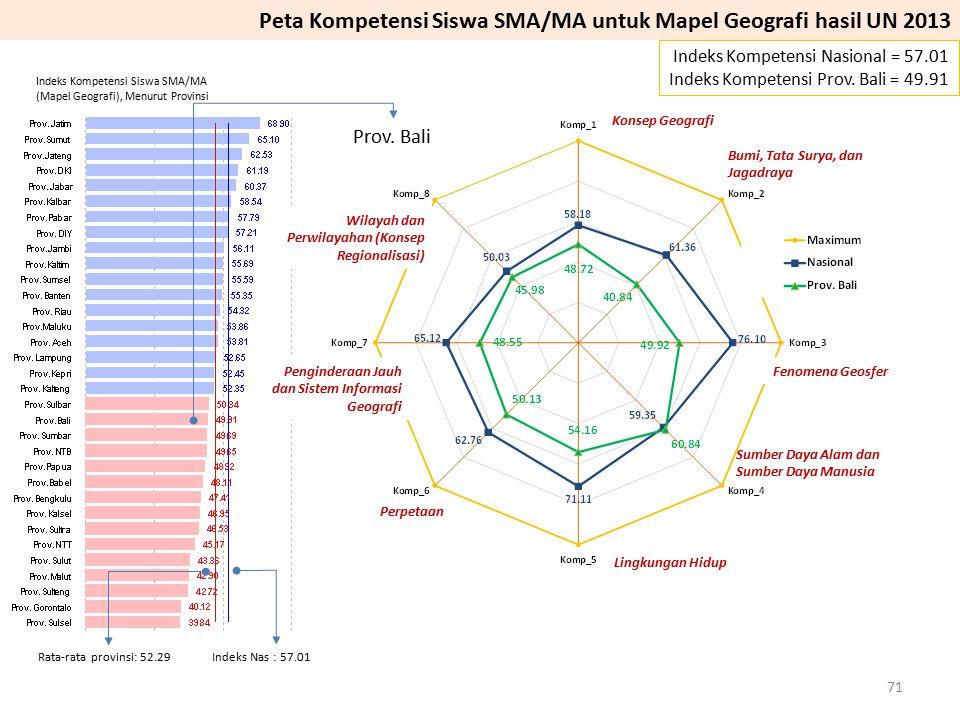 Peta Kompetensi Siswa SMA/MA untuk Mapel Geografi hasil UN 2013