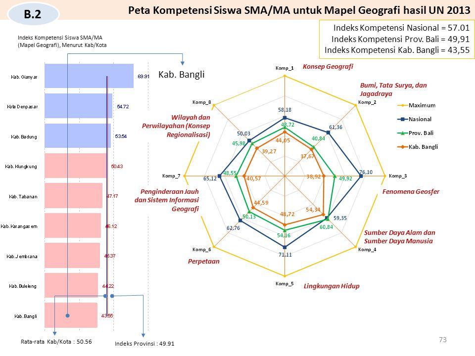 B.2 Peta Kompetensi Siswa SMA/MA untuk Mapel Geografi hasil UN 2013