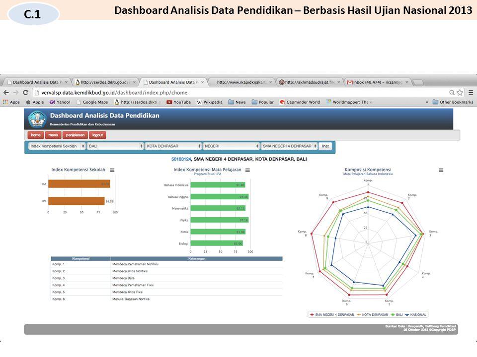 Indeks Kompetensi SMA N 4 Denpasar
