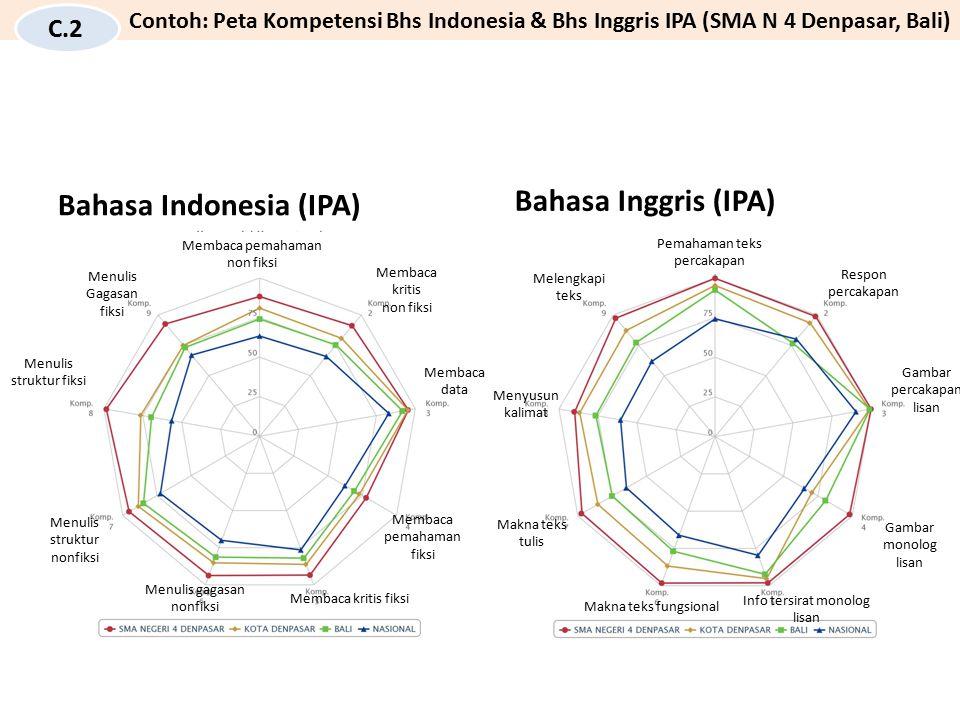 Bahasa Indonesia (IPA) Bahasa Inggris (IPA)