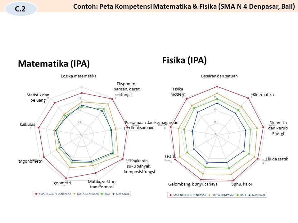 Fisika (IPA) Matematika (IPA) C.2