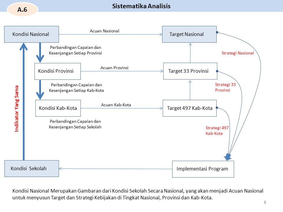 Sistematika Analisis A.6