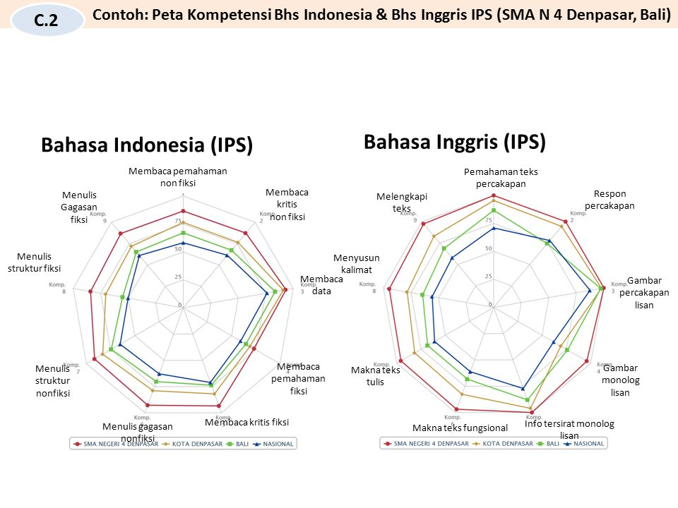Bahasa Indonesia (IPS) Bahasa Inggris (IPS)