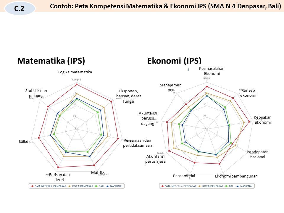 Matematika (IPS) Ekonomi (IPS) C.2