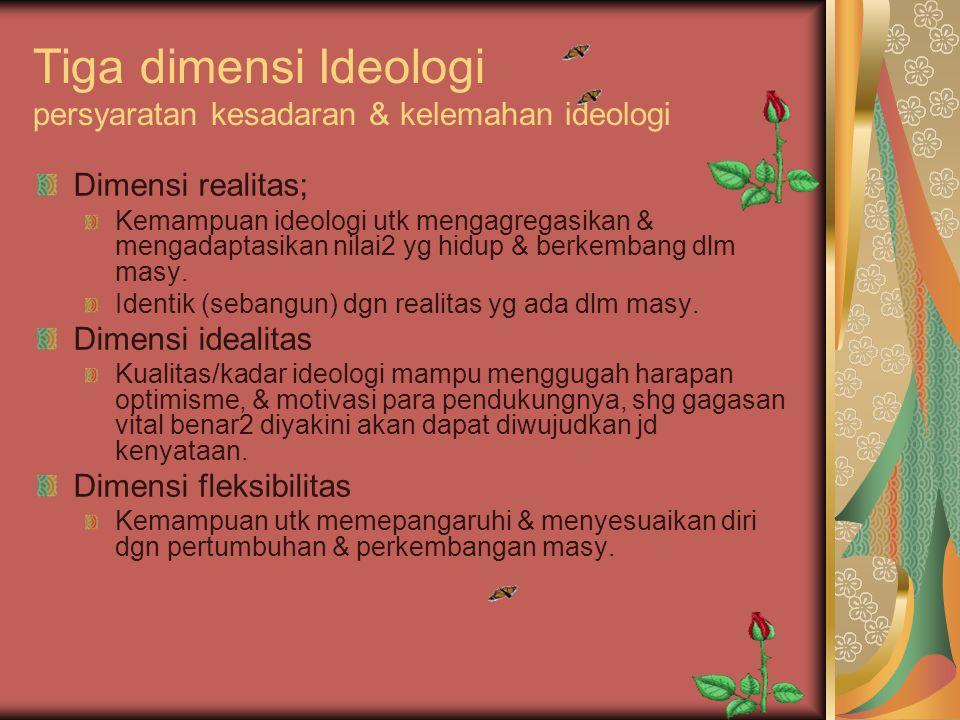 Tiga dimensi Ideologi persyaratan kesadaran & kelemahan ideologi
