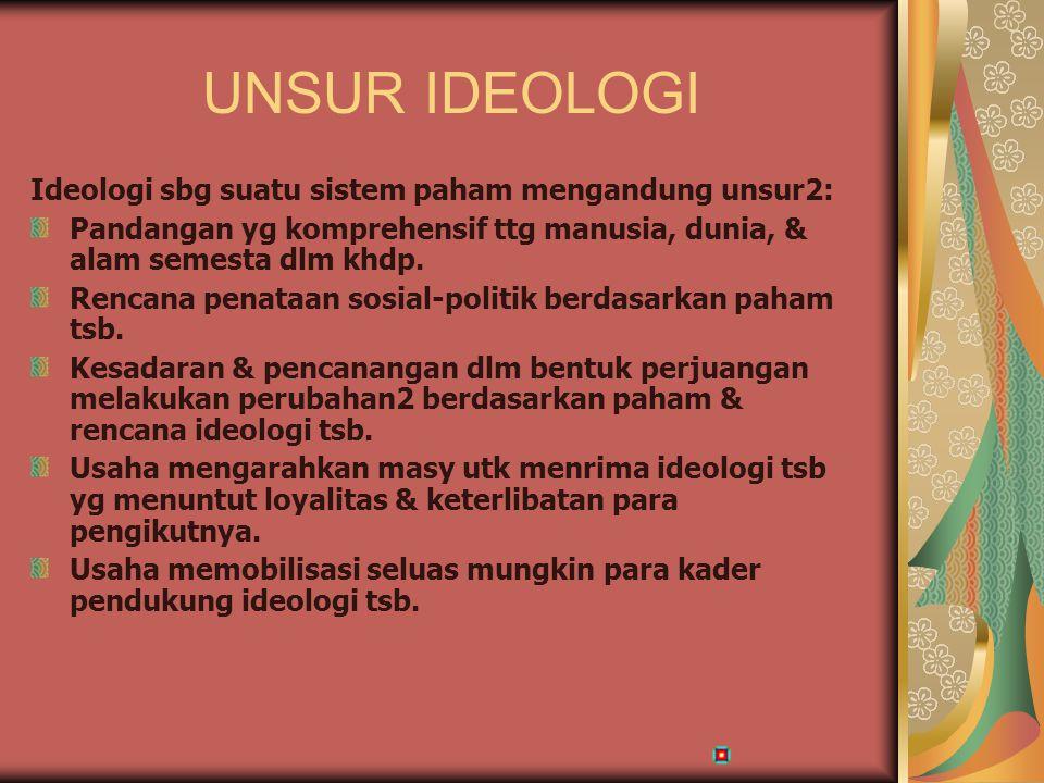 UNSUR IDEOLOGI Ideologi sbg suatu sistem paham mengandung unsur2: