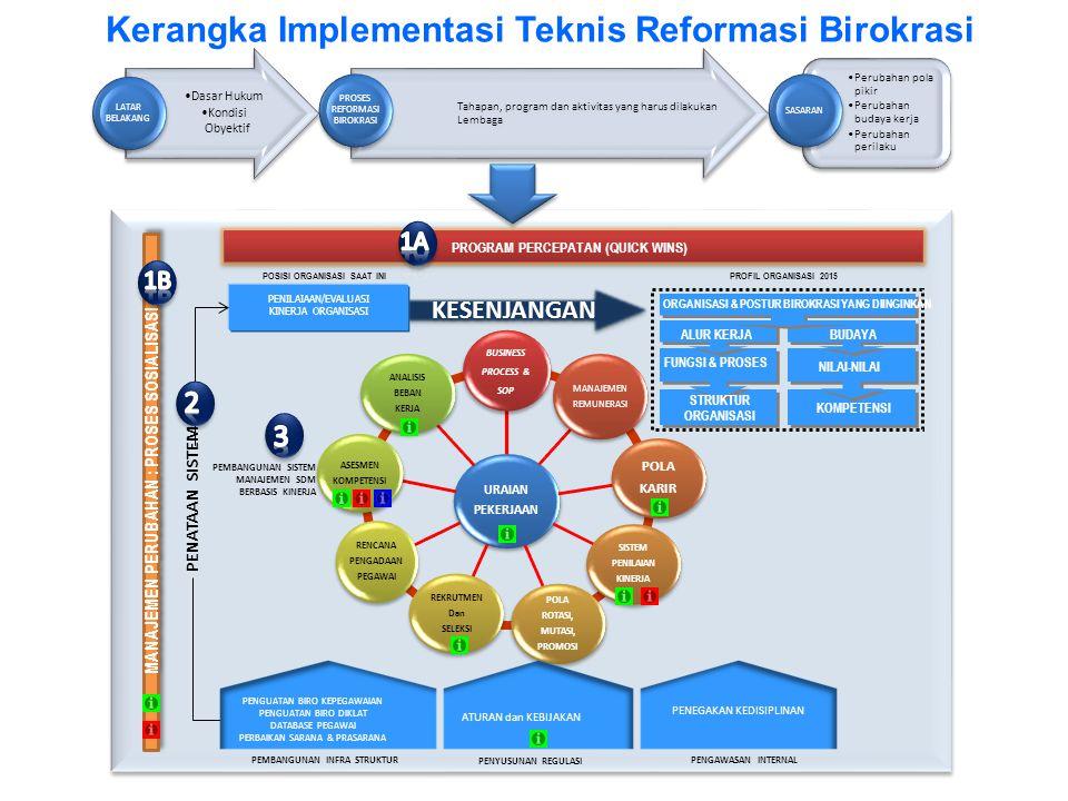 Kerangka Implementasi Teknis Reformasi Birokrasi