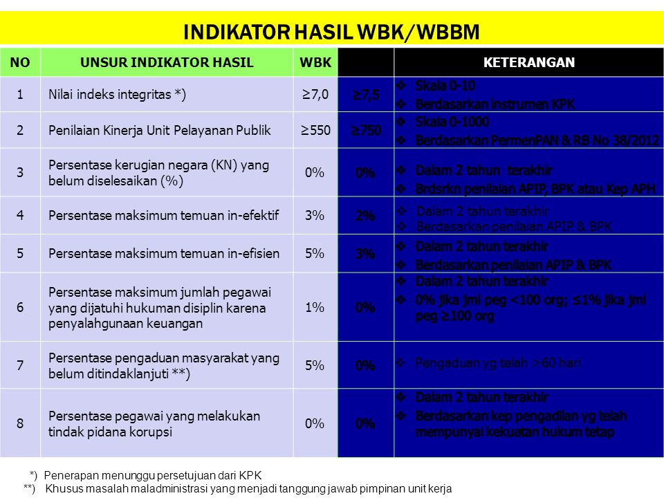 INDIKATOR HASIL WBK/WBBM
