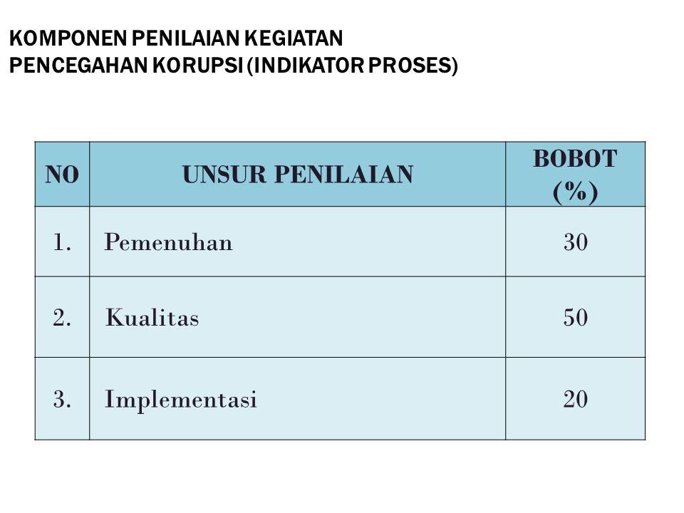 NO UNSUR PENILAIAN BOBOT (%)