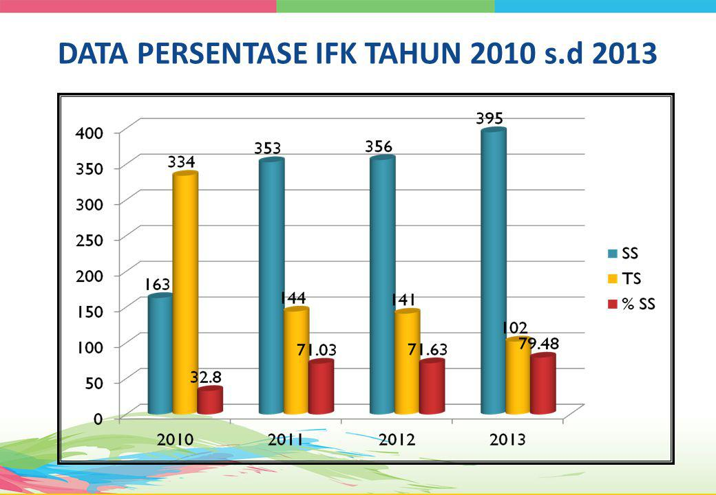 DATA PERSENTASE IFK TAHUN 2010 s.d 2013