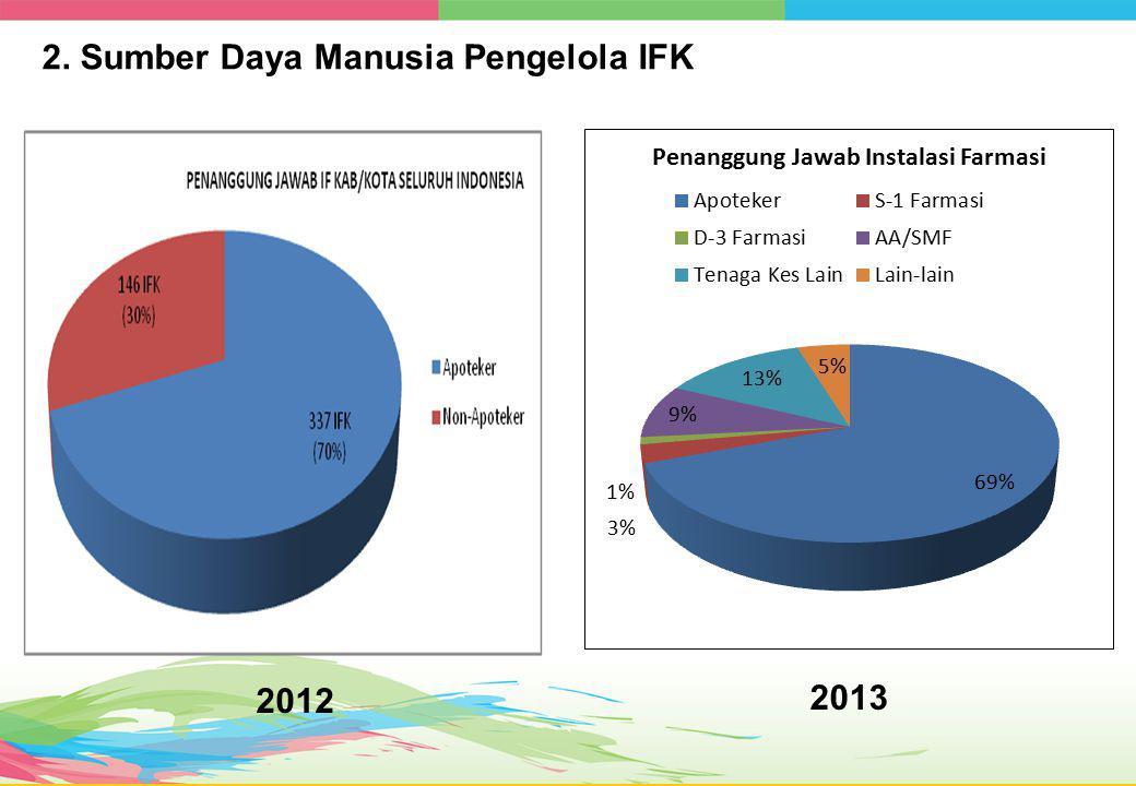 2. Sumber Daya Manusia Pengelola IFK