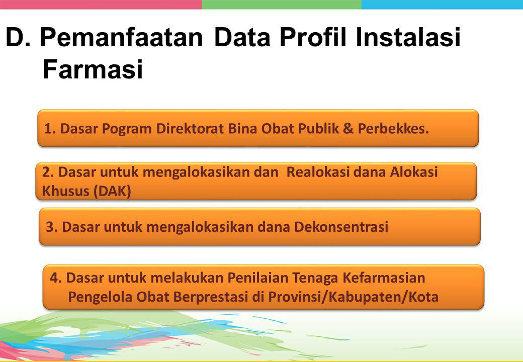 D. Pemanfaatan Data Profil Instalasi Farmasi